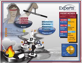 Expers.com Vs. Broker Infographic