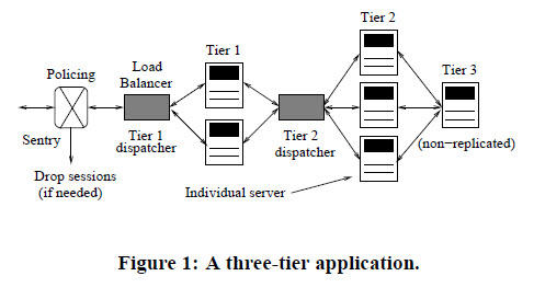 Figure 1: A three-tier application