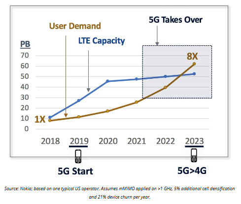 5G needed as growing MBB user demand saturates LTE capacity
