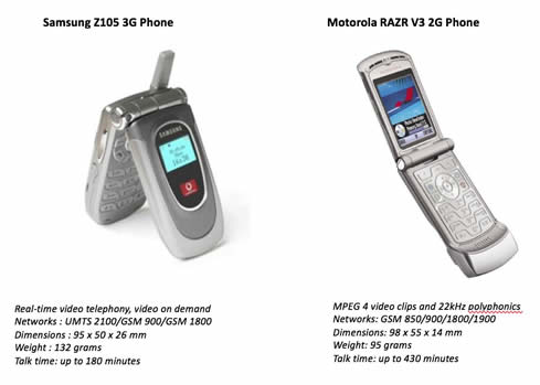 3G vs 2G: what was revolutionary and cool in 2004?