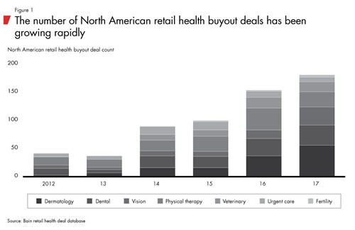 The Number of North American Retail Health Buyout Deals has been Growing Rapidly