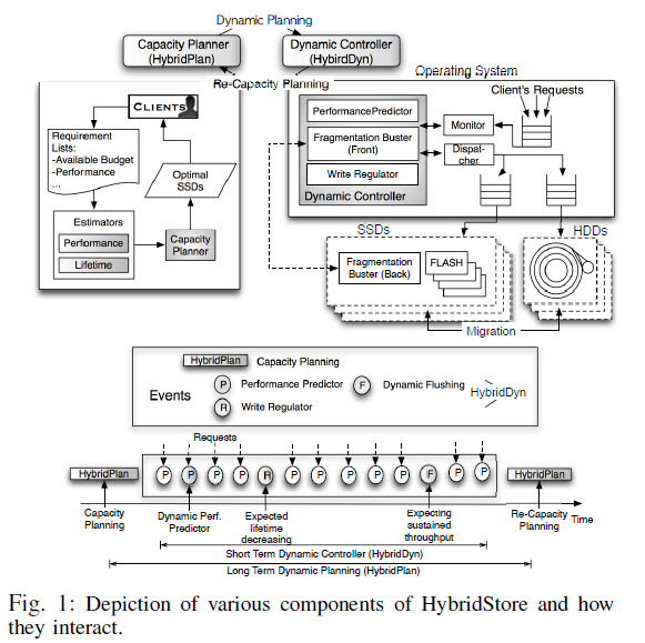 Figure 1: Depiction of Various Components of HybridStore and How They Interact
