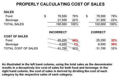 Calculating Cost of Sales