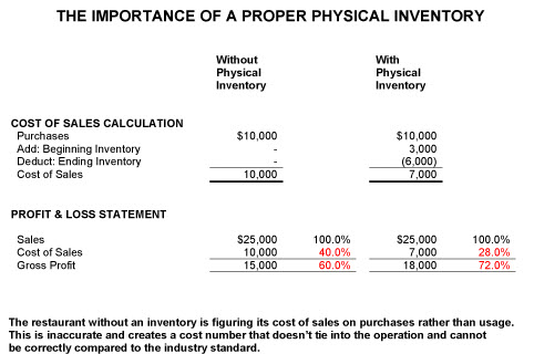 Property Physical Inventory