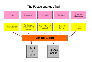 Restaurant Audit Trail