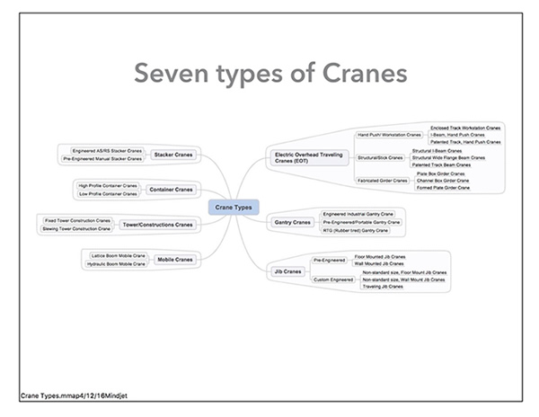 Types Of Mobile Cranes : Lawyers guide to cranes crane identification
