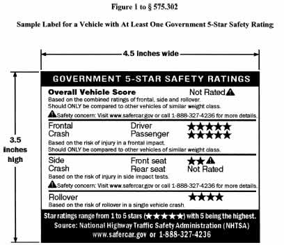 5 Star Safety Rating Figure 1