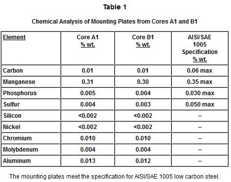 Mounting Plates Chart