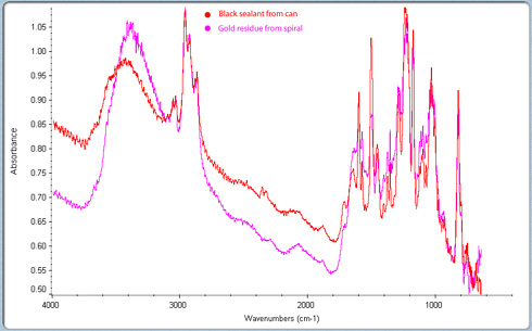 FTIR scan of black sealant and gold residue