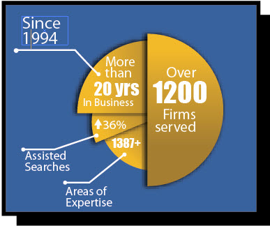 law firms served Pie Chart