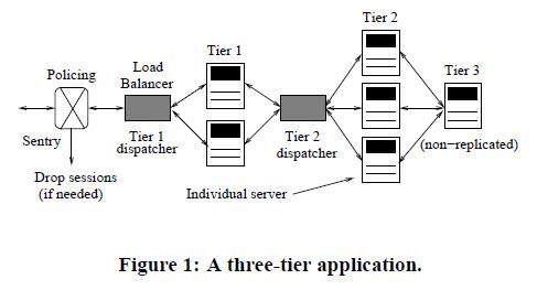 Figure 1: A three-tier application