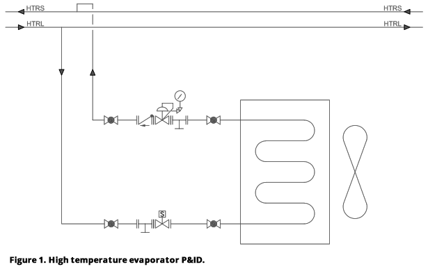 Figure 1. High temperature evaporator P&ID.