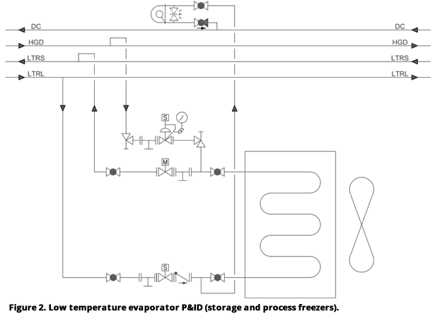 Figure 2. Low temperature evaporator P&ID (storage and process freezers)