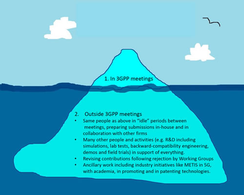 SSO Work at 3GPP is the Tip of the Iceberg