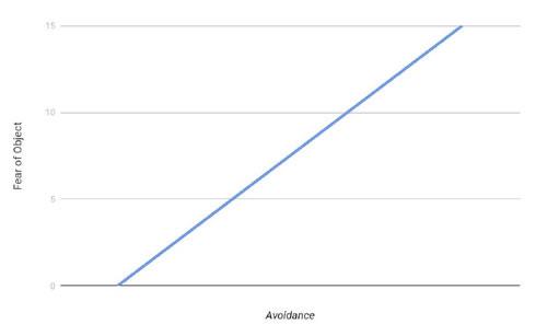 Panic Disorder Graph 1