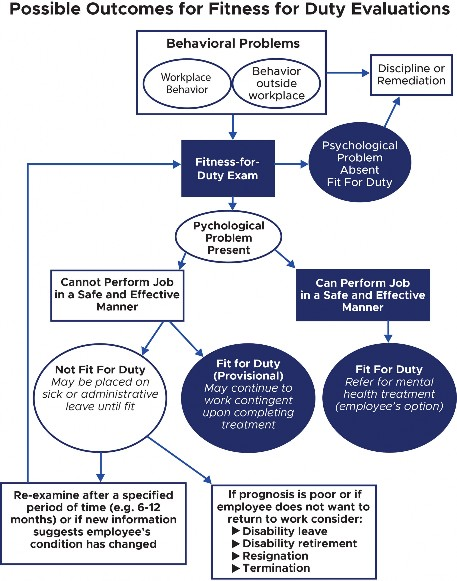 possible outcomes for duty evaluataions photo