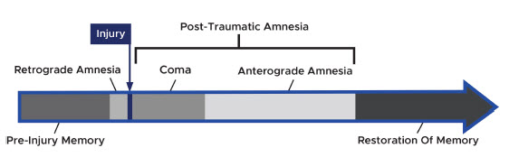 post traumatic amenisia chart photo