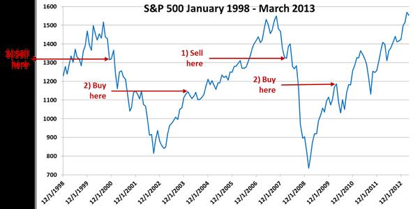 S&P 50 Chart