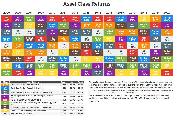 asset class return table