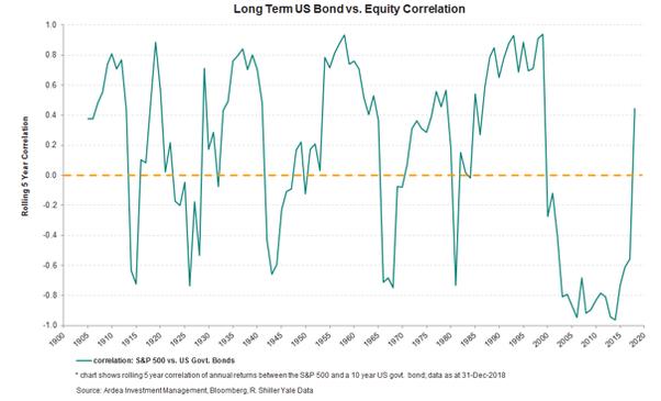 bond equity graph