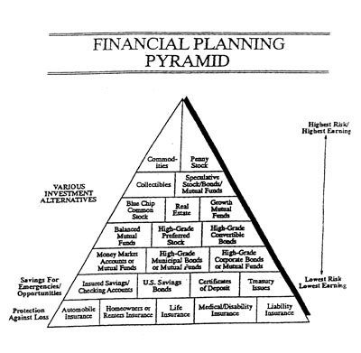 pyramid of financial planning