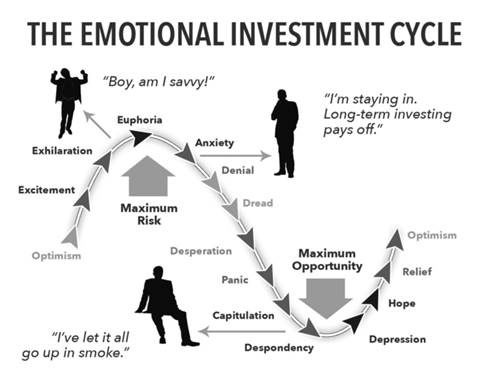 emotional investment cycle