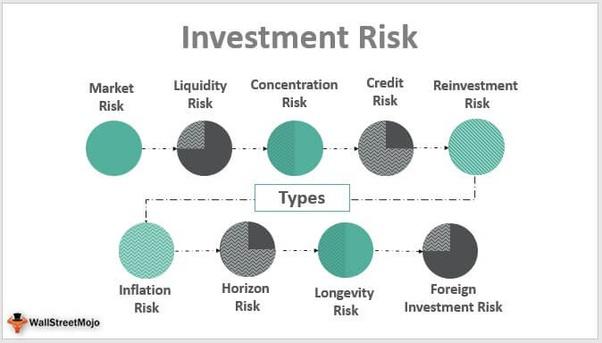 Investment risk chart