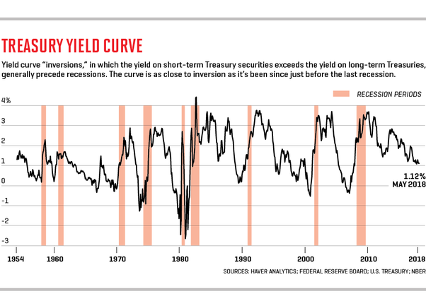 market timing graph