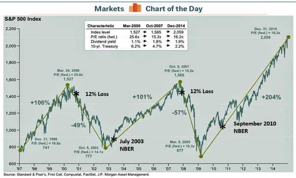 markets chart of the day