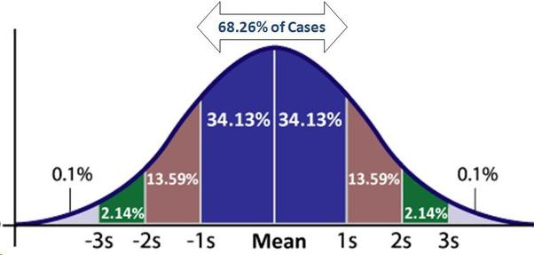 Risk curve graph