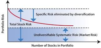 Stock diversification graph