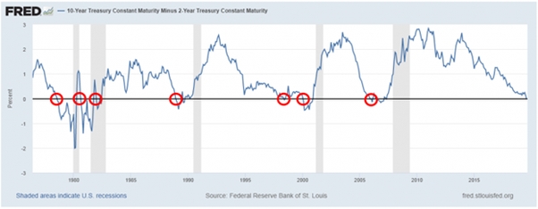inverted yield graph
