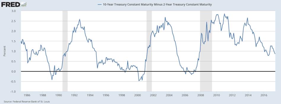 10 year treasury yield graph