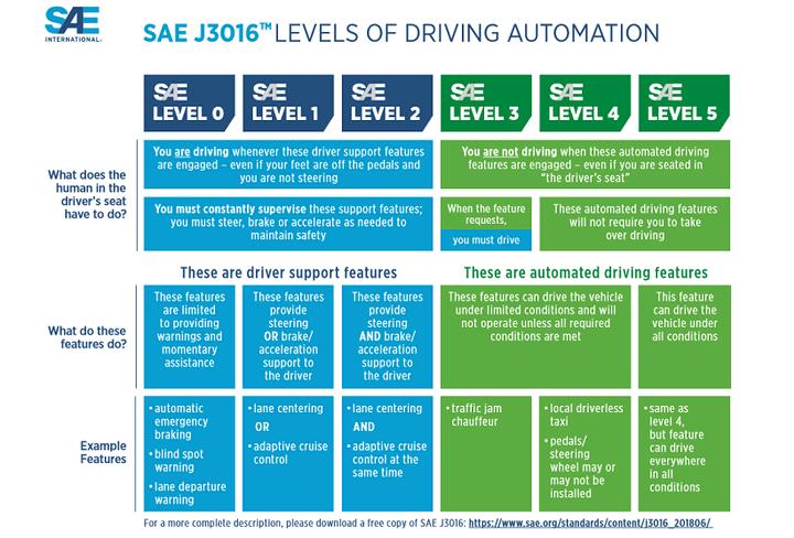 SAE Levels chart