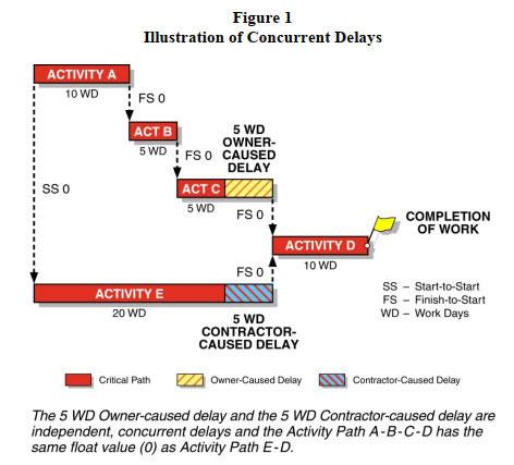 Figure 1 illustration of concurrent delays