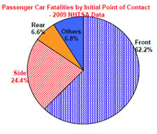Diagram Passenger Car fatalities