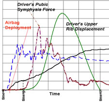 Time Graph Airbag Deployment
