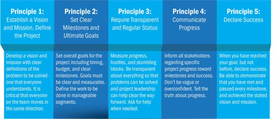 project implementation stems chart