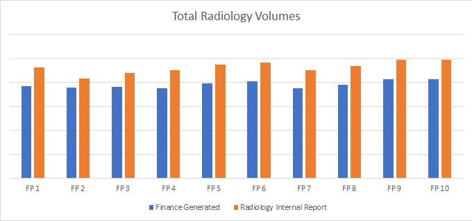 radiology volumes financial volumes graph
