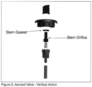 Aerosol Valve - Vertical Action