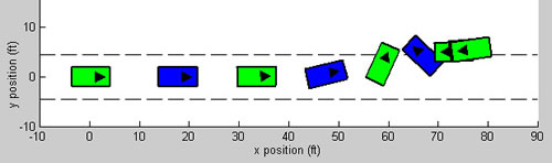 Sample Stability Simulation Results